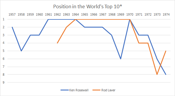 World Top Ten 1960s